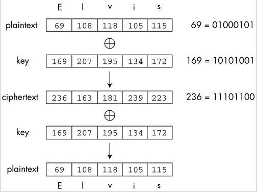 详解XOR 运算加密